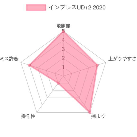 インプレスUD+2 アイアン評価チャート