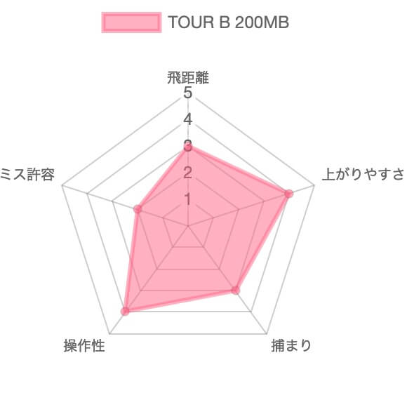 TOUR B 200MB