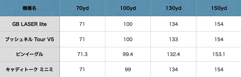 GB LASER lite精度の比較表