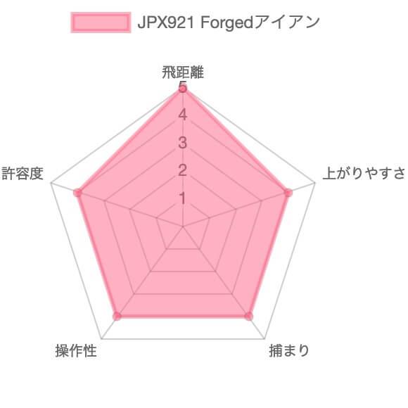 ミズノJPX921Forgedアイアン評価チャート