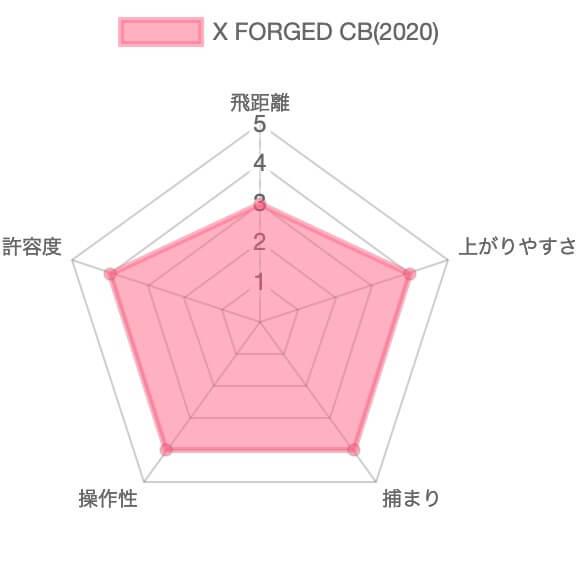 キャロウェイ X FORGED CB(2020)