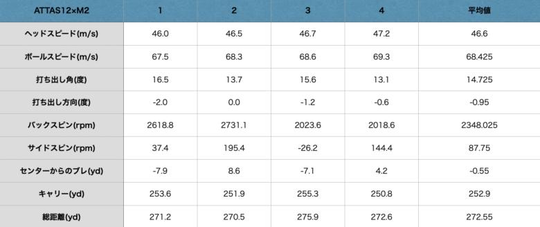ATTAS12試打計測データ