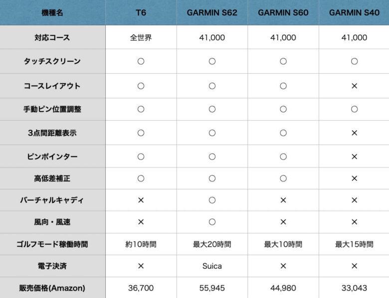 T6とGARMINの比較2