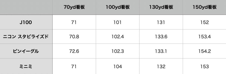 J100に計測データ