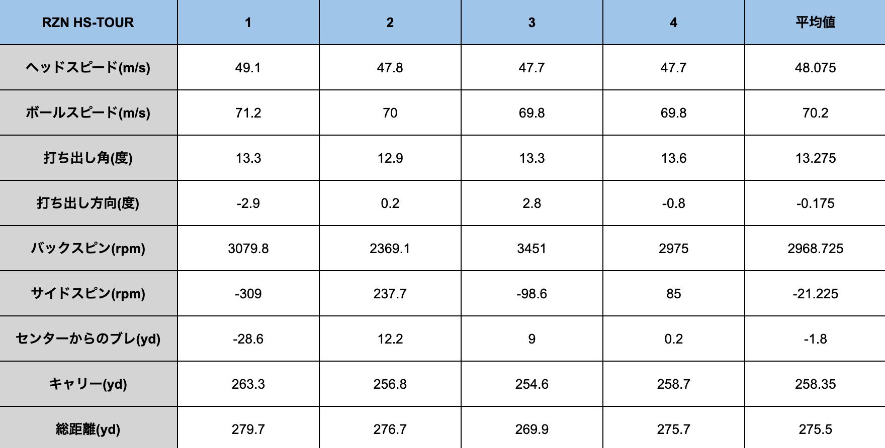 RZN HS-TOUR試打データ