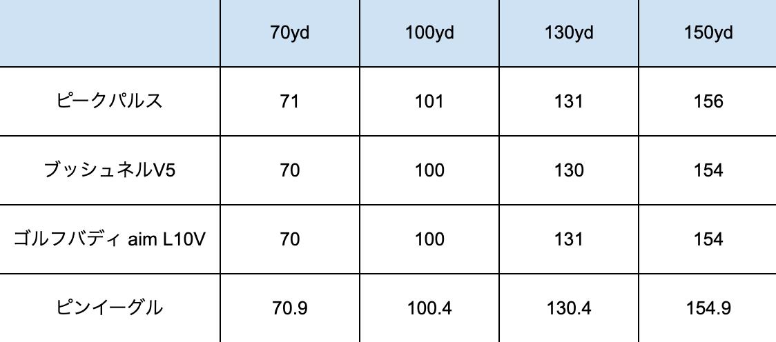 ピークパルスシルバー計測比較