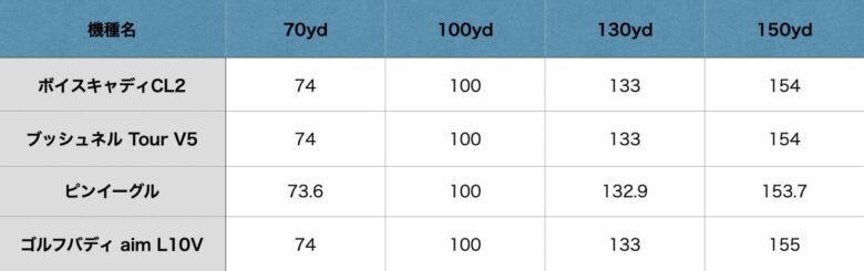 ボイスキャディCL2計測比較