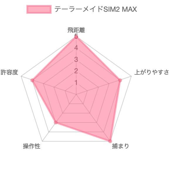 テーラーメイドSIM2 MAXドライバー評価チャート