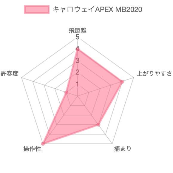 キャロウェイAPEX MB2020アイアン評価チャート