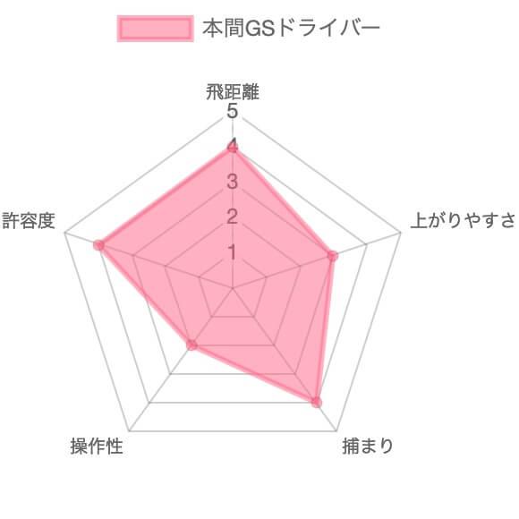 本間ゴルフGSドライバー評価チャート
