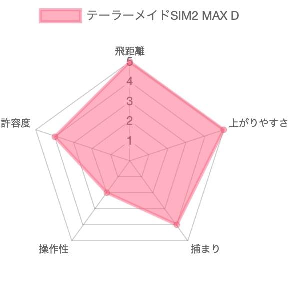 SIM2 MAX Dドライバー評価チャート