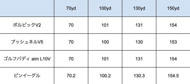 ボルビック レンジファインダV2精度比較