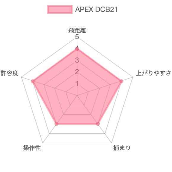 APEX DCB評価チャート