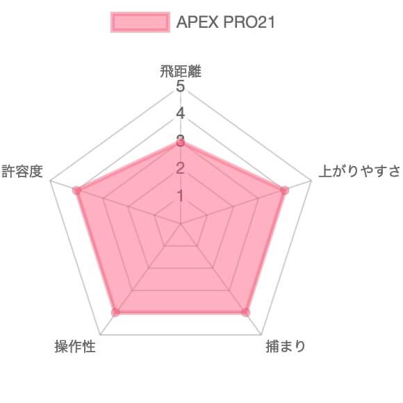 キャロウェイAPEX PRO評価チャート