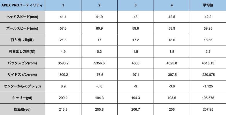 キャロウェイAPEX PROユーティリティ21計測データ