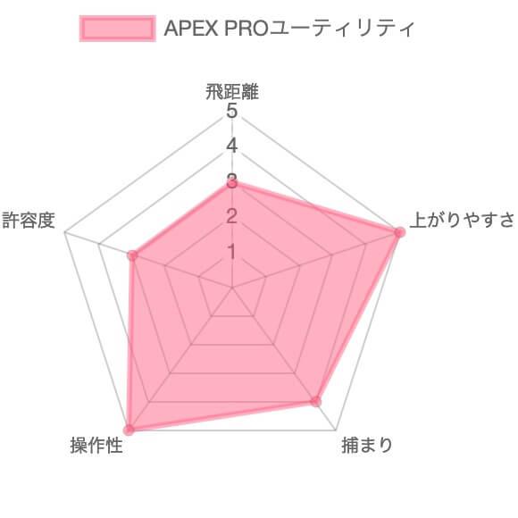APEX PROユーティリティ評価チャート
