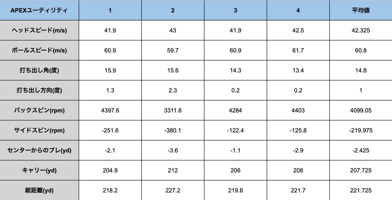 キャロウェイAPEXユーティリティ21計測データ