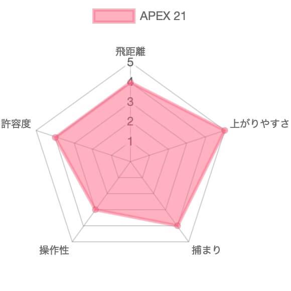 キャロウェイAPEX21評価チャート
