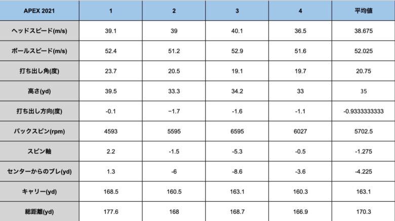 キャロウェイAPEX21計測データ