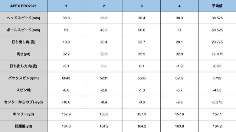 キャロウェイAPEX PRO21計測データ