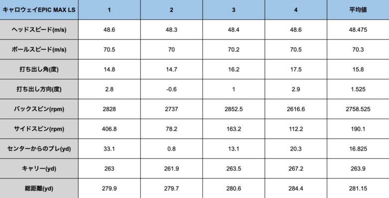 キャロウェイEPIC MAX LSドライバー計測データ