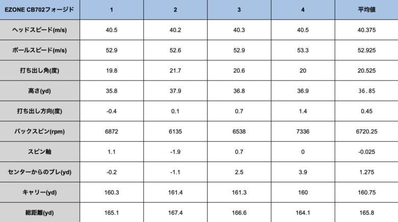 ヨネックスEZONE CB702フォージドアイアン計測データ