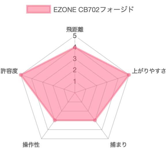 ヨネックスEZONE CB702フォージドアイアン評価チャート