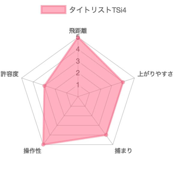 タイトリストTSi4評価チャート