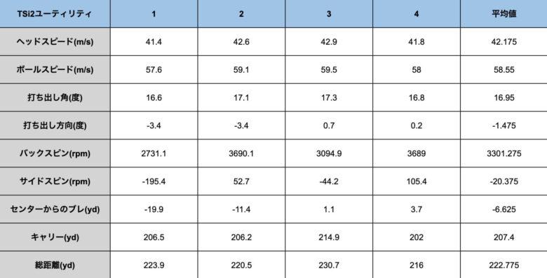 タイトリストTSi2ユーティリティ計測データ