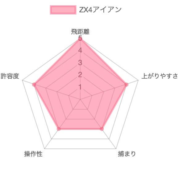 スリクソンZX4アイアン評価チャート
