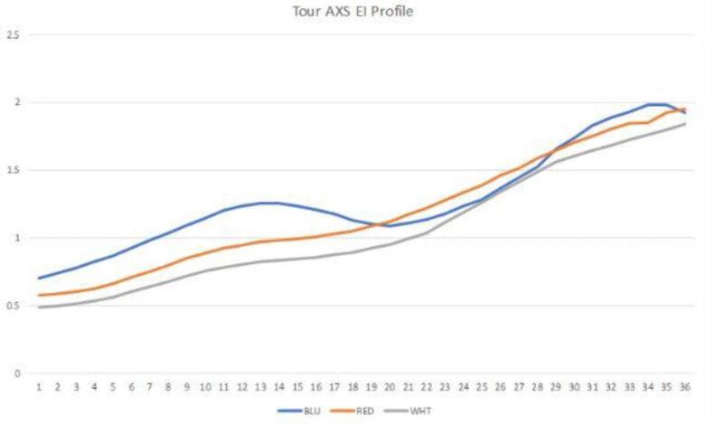LA Golf TOUR AXS剛性分布図