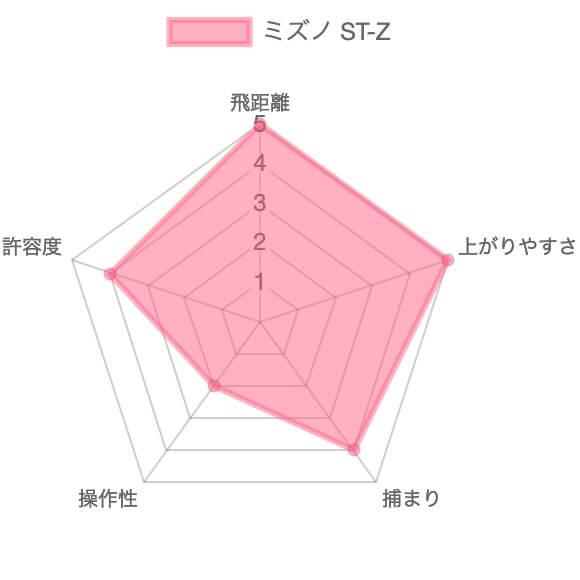 ミズノST-Z評価チャート