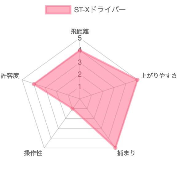 ミズノST-Xドライバー評価チャート