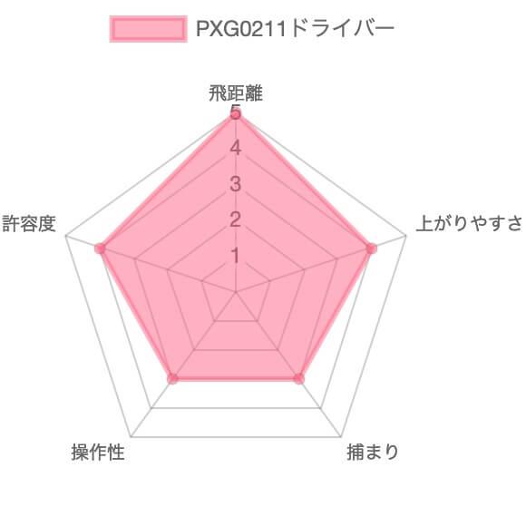 PXG0211ドライバー(2021)評価チャート
