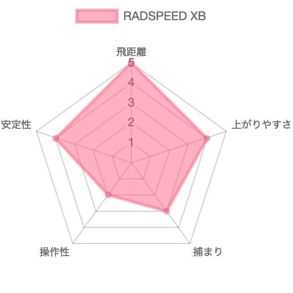 コブラRADSPEED XBドライバー評価チャート