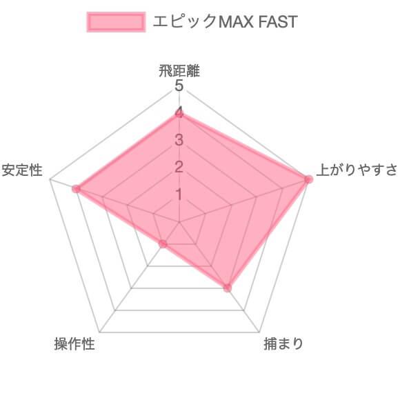 エピックマックスFASTドライバー評価チャート
