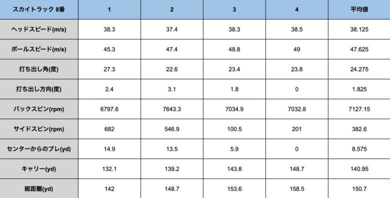 ガーミンApproachR10とスカイトラックの比較②