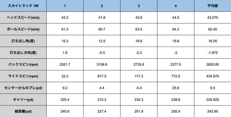ガーミンApproachR10とスカイトラックの比較④
