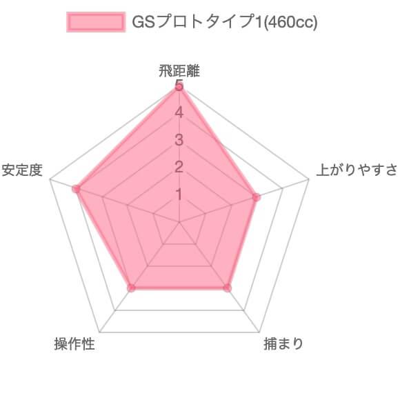 本間ゴルフGSプロトタイプ1評価チャート