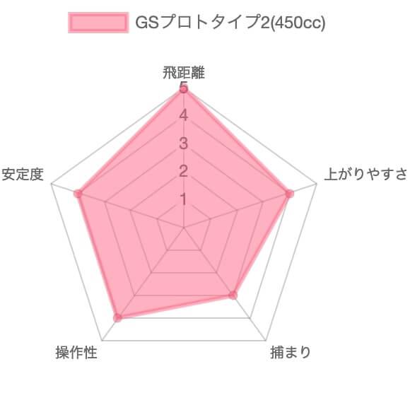 本間ゴルフGSプロトタイプ2の評価チャート