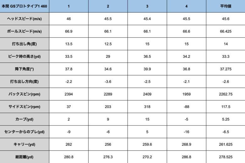 本間ゴルフGSプロトタイプ1試打計測データ