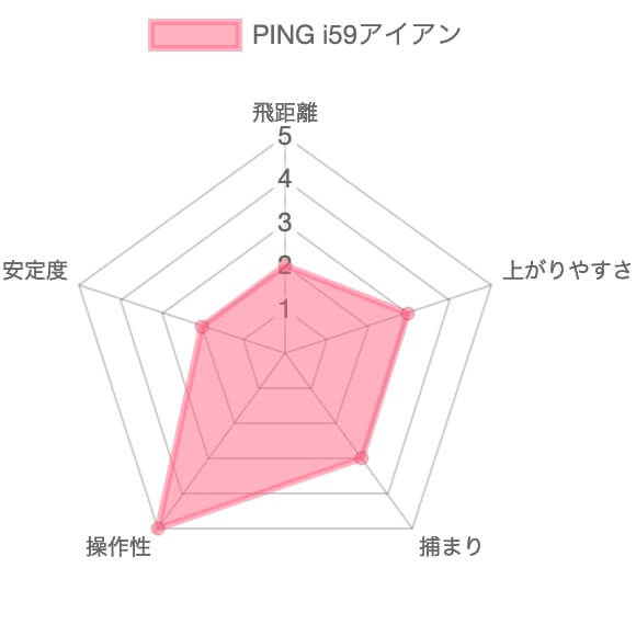PING i59アイアン評価チャート