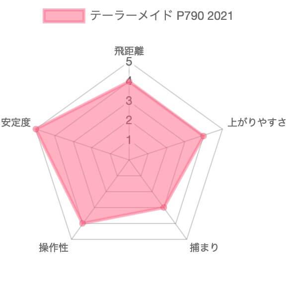 テーラーメイドP790 2021の評価チャート