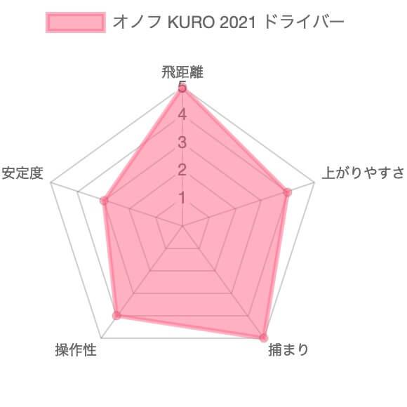 オノフKUROドライバー2021評価チャート