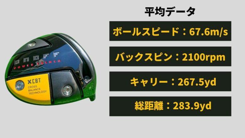 オノフKUROドライバー(2021)飛距離性能