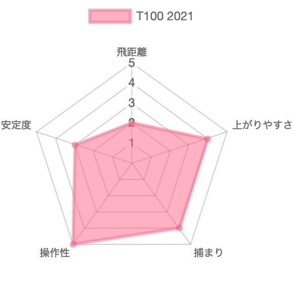タイトリストT100(2021)アイアンの評価チャート