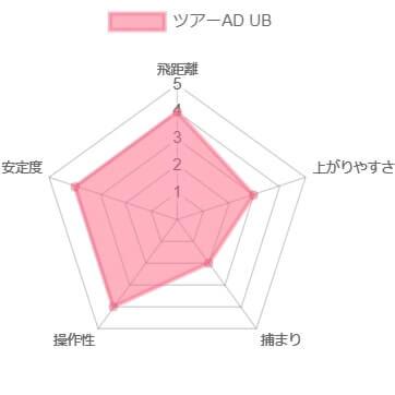 ツアーAD UB試打評価レビュー10