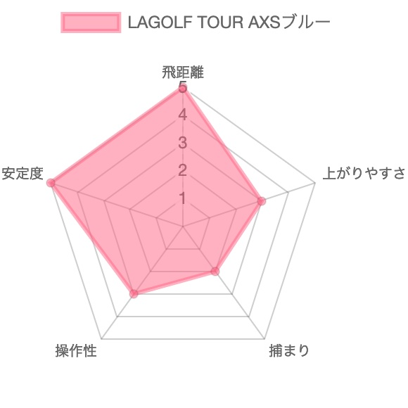 LAGOLF TOURAXSブルー試打評価レビュー4